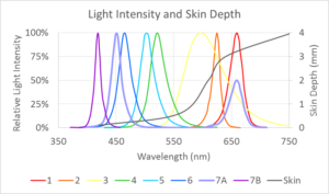 photon therapy spectrum with 7 chakras and skin layers